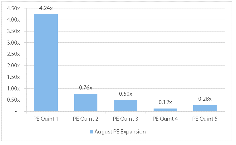 Chart 4 PE expansion in PR multiples