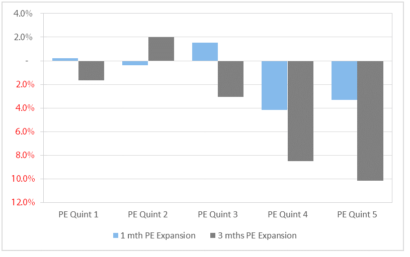 Chart 6 PE expansion as a % of PE multiple