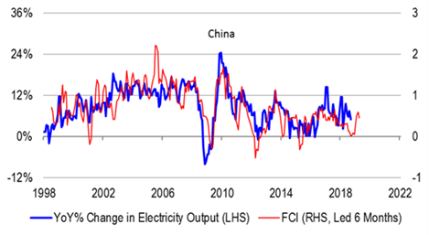 Chart 9 FCI against Chinese electricity output