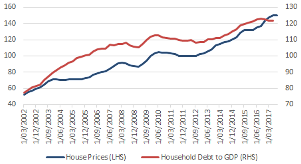 Australian Household Debt — The Economic Cost of High House